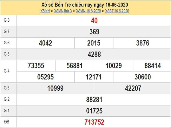 Dự đoán XSBT 23/6/2020