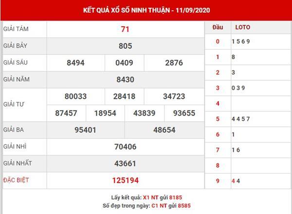 Thống kê sổ xố Ninh Thuận thứ 6 ngày 18-9-2020