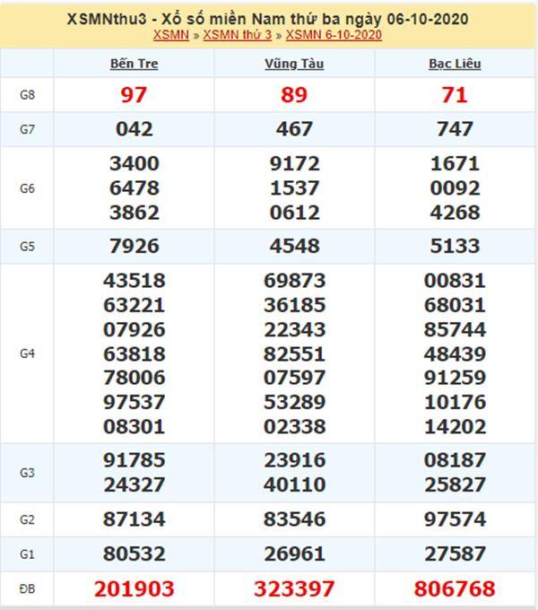 Dự đoán XSMN 13/10/2020 chốt lô số đẹp miền Nam thứ 3
