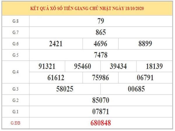 Dự đoán XSTG ngày 25/10/2020 dựa trên phân tích KQXSTG kỳ trước