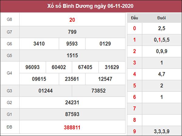 Tổng hợp soi cầu XSBD ngày 13/11/2020- xổ số bình dương