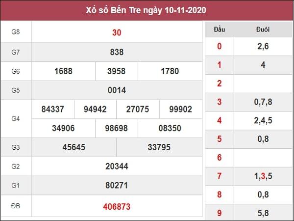 Dự đoán xổ số Bến Tre 17-11-2020