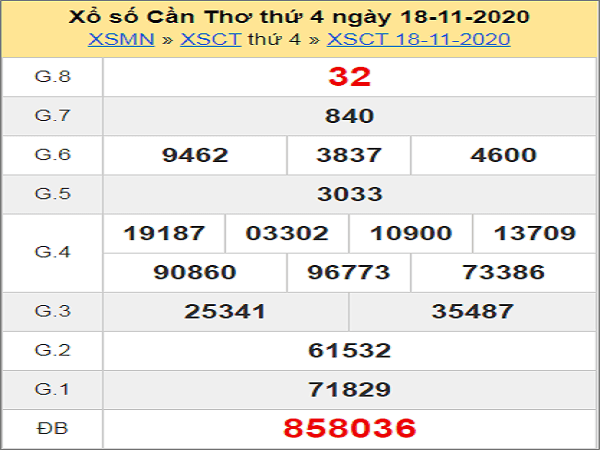 Tổng hợp soi cầu XSCT ngày 25/11/2020- xổ số cần thơ