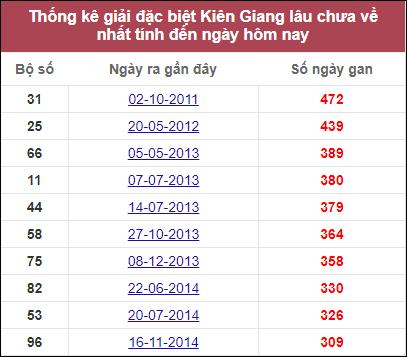 Dự đoán XSKG ngày 22/11/2020 dựa trên thống kê XSKG