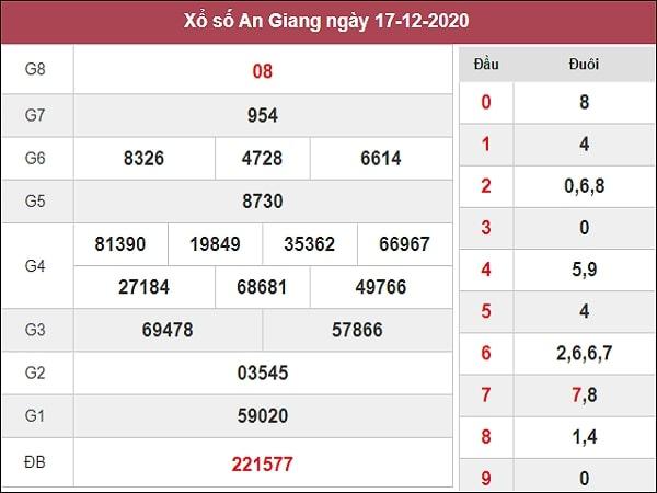 Dự đoán xổ số An Giang 21-05-2020