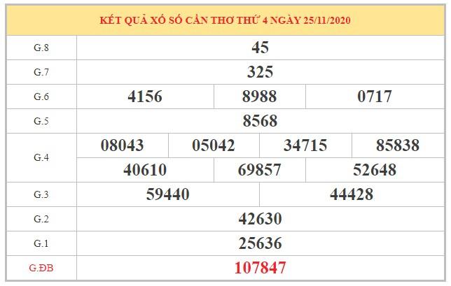 Dự đoán XSCT ngày 2/12/2020 dựa trên kết quả kì trước