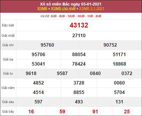 Dự đoán XSMB ngày 4/1/2021 chốt lô số đẹp miền Bắc thứ 2
