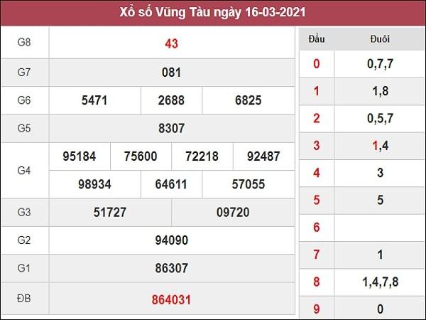 Dự đoán XSVT 23/03/2021