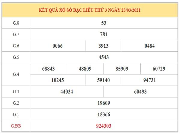 Dự đoán XSBL ngày 30/3/2021 dựa trên kết quả kì trước