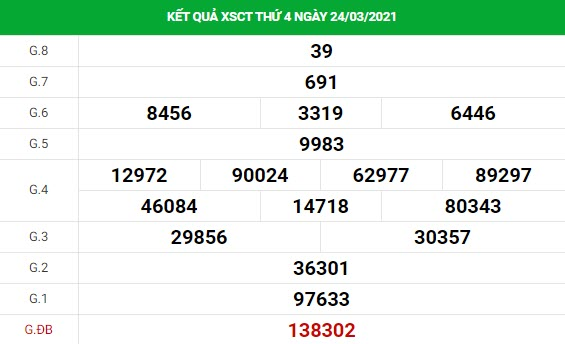 Dự đoán kết quả XS Cần Thơ Vip ngày 31/03/2021