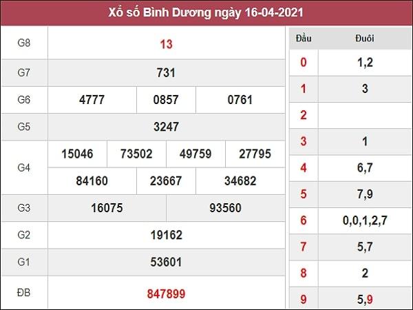 Dự đoán XSBD 23/04/2021