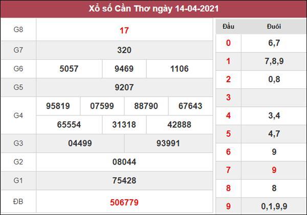 Dự đoán XSCT 21/4/2021 chốt KQXS Cần Thơ siêu chuẩn