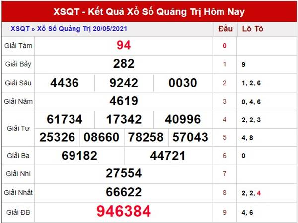 Dự đoán kết quả XSQT thứ 5 ngày 27/5/2021