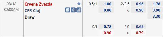 Tỷ lệ kèo bóng đá giữa Crvena Zvezda vs CFR Cluj