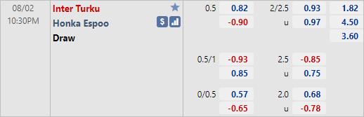Tỷ lệ kèo bóng đá giữa Inter Turku vs Honka