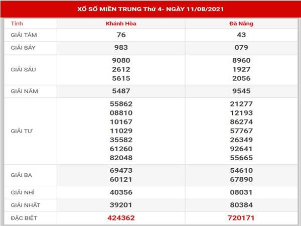 Dự đoán kết quả XSMT thứ 4 ngày 18/8/2021